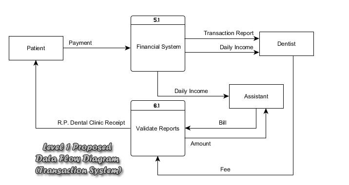 3 2  Proposed Logical Data Flow Diagram